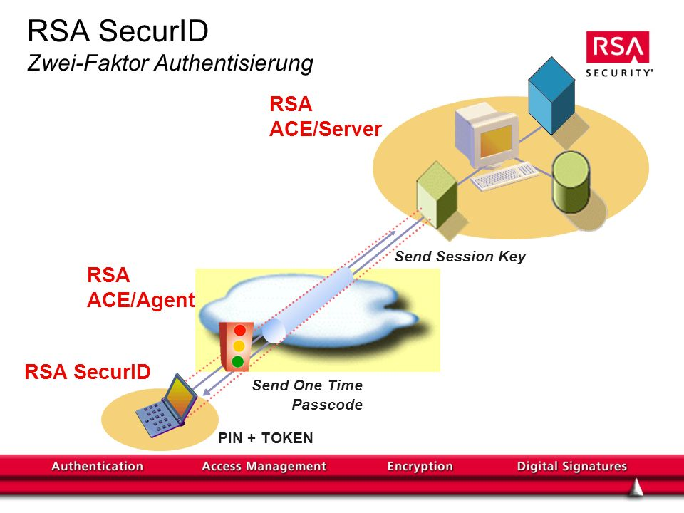 RSA SecurID Zwei-Faktor Authentisierung