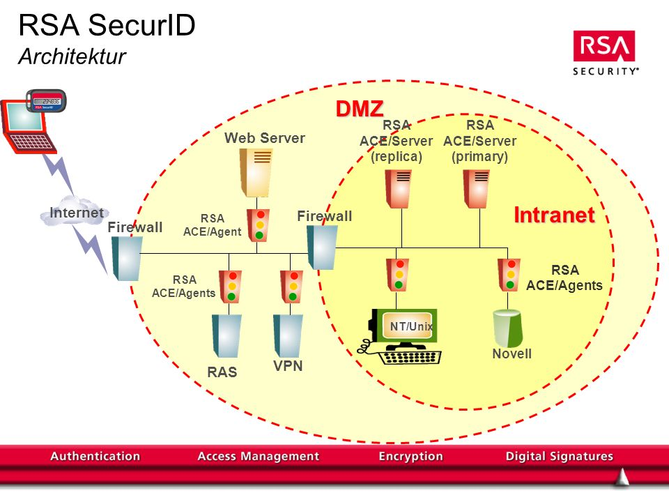 RSA SecurID Architektur