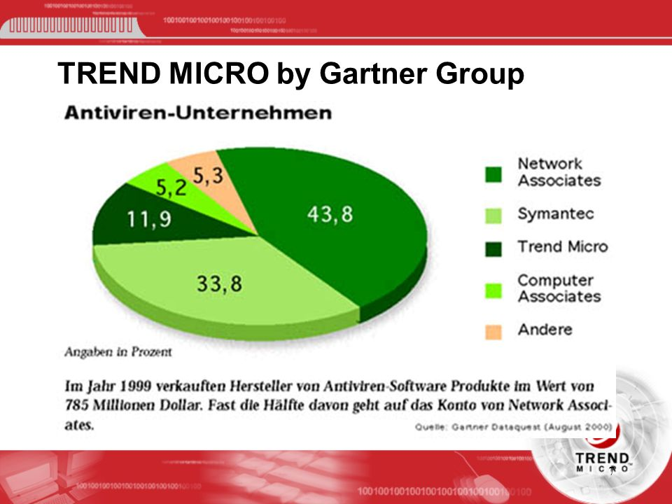 TREND MICRO by Gartner Group
