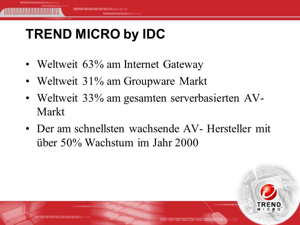 TREND MICRO by IDC Weltweit 63% am Internet Gateway