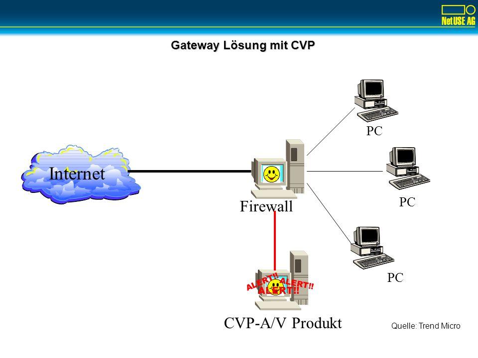 Internet Firewall CVP-A/V Produkt PC PC PC Gateway Lösung mit CVP