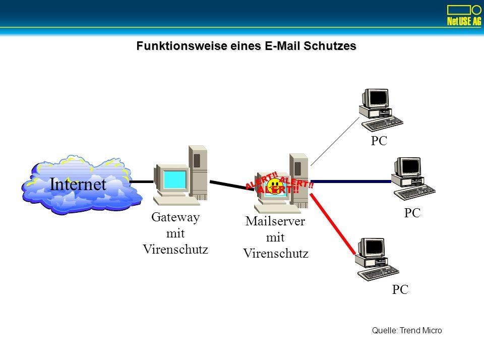 Funktionsweise eines E-Mail Schutzes