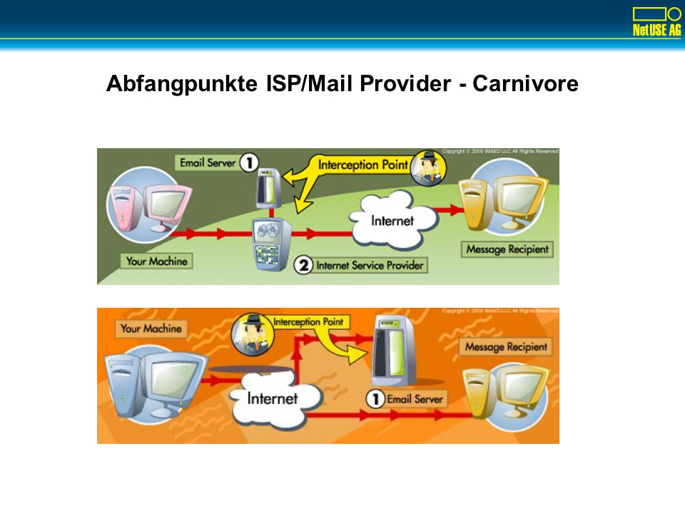 Abfangpunkte ISP/Mail Provider - Carnivore