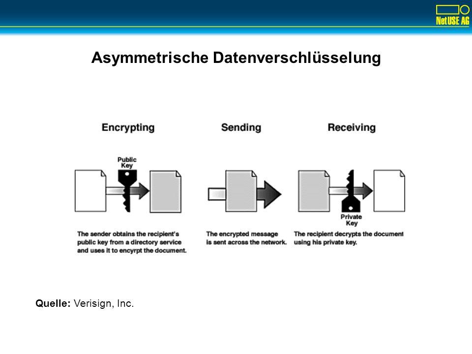 Asymmetrische Datenverschlüsselung