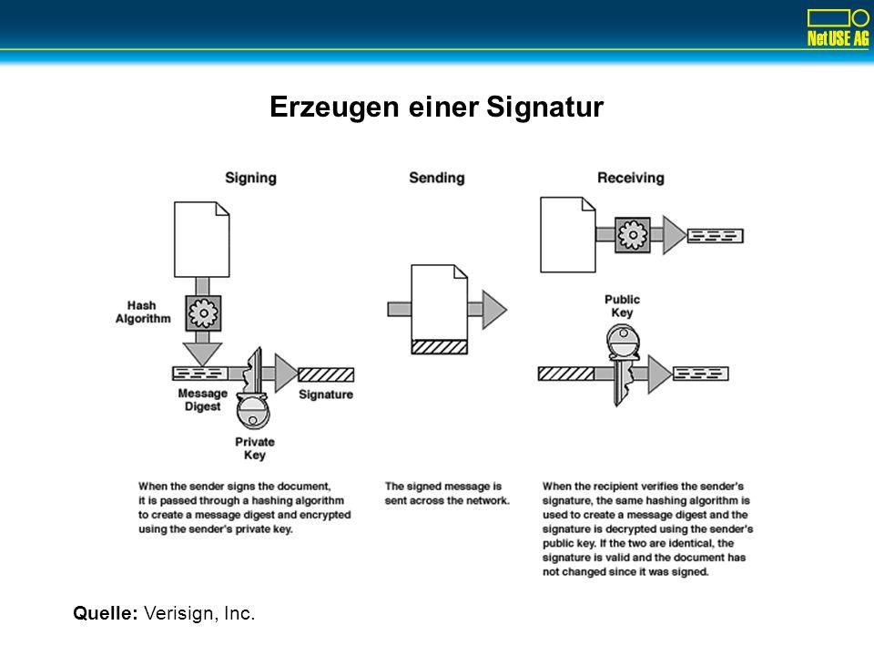 Erzeugen einer Signatur