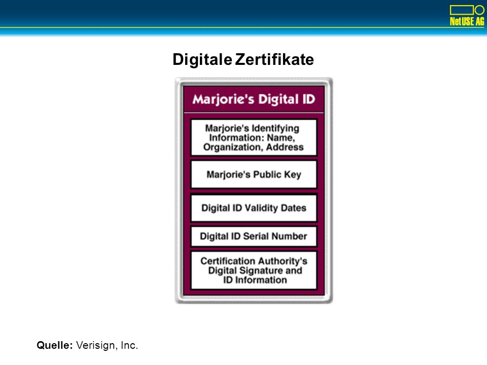 Digitale Zertifikate Quelle: Verisign, Inc.