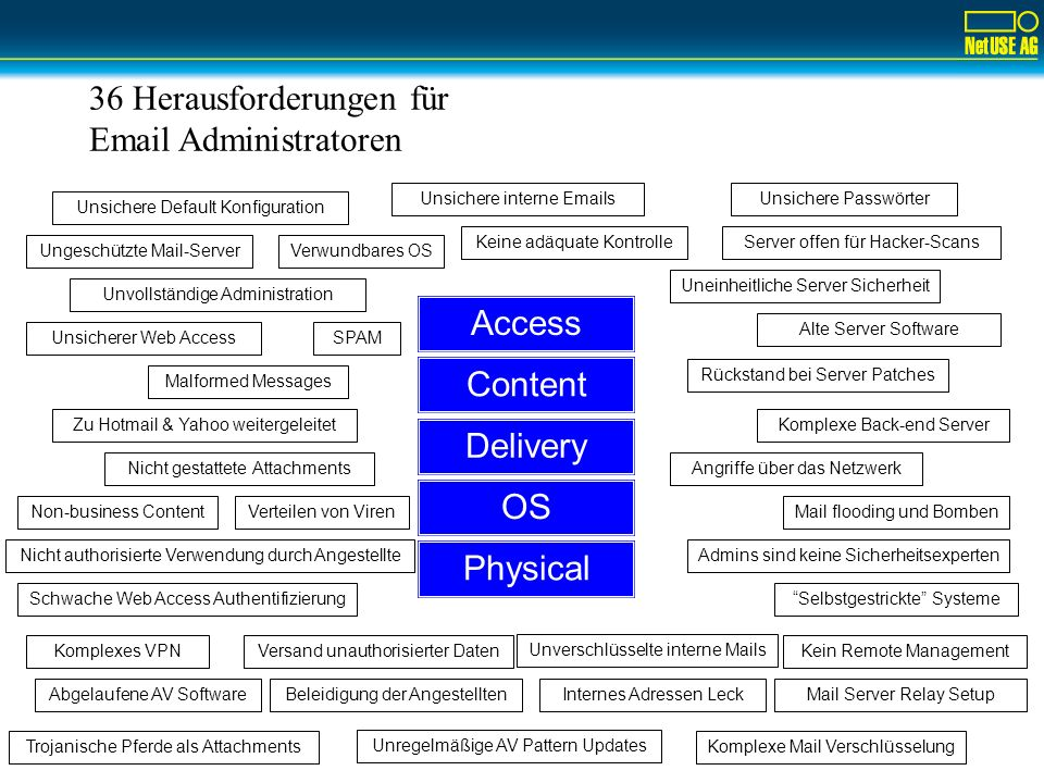 36 Herausforderungen für Email Administratoren