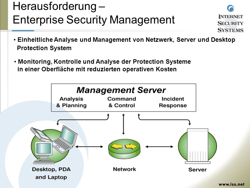 Herausforderung – Enterprise Security Management
