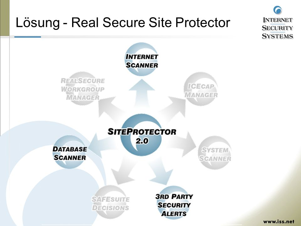 Lösung - Real Secure Site Protector