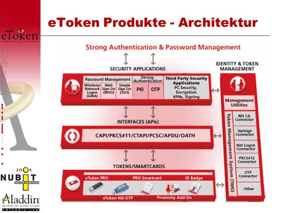 eToken Produkte - Architektur
