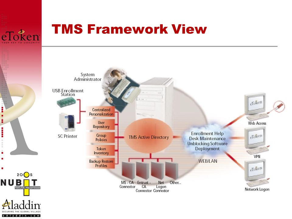 TMS Framework View