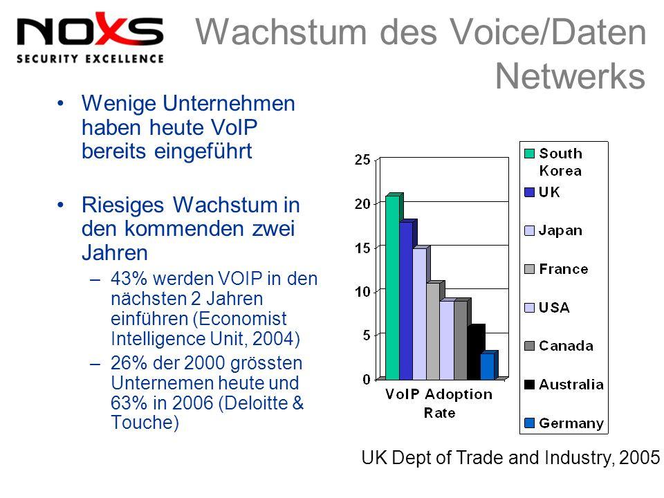 Wachstum des Voice/Daten Netwerks