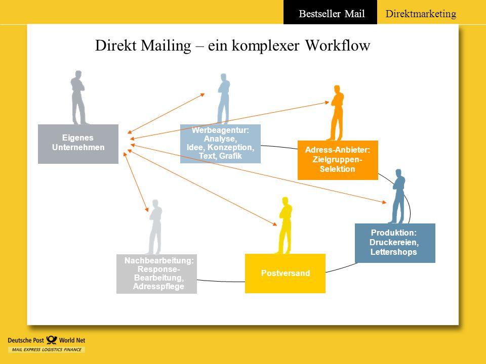 Direkt Mailing – ein komplexer Workflow