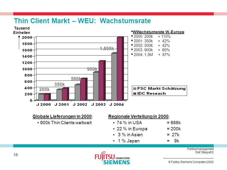 Thin Client Markt – WEU: Wachstumsrate