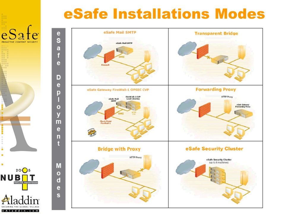 eSafe Installations Modes