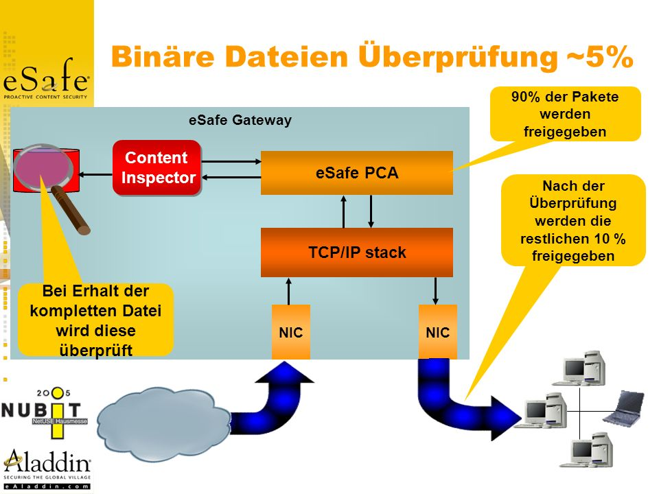 Binäre Dateien Überprüfung ~5%