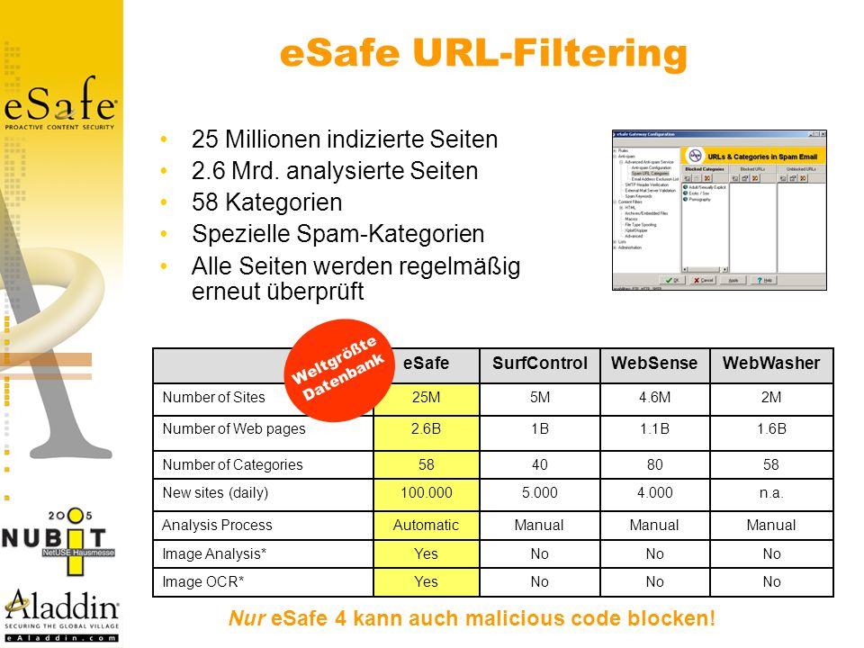 Nur eSafe 4 kann auch malicious code blocken!