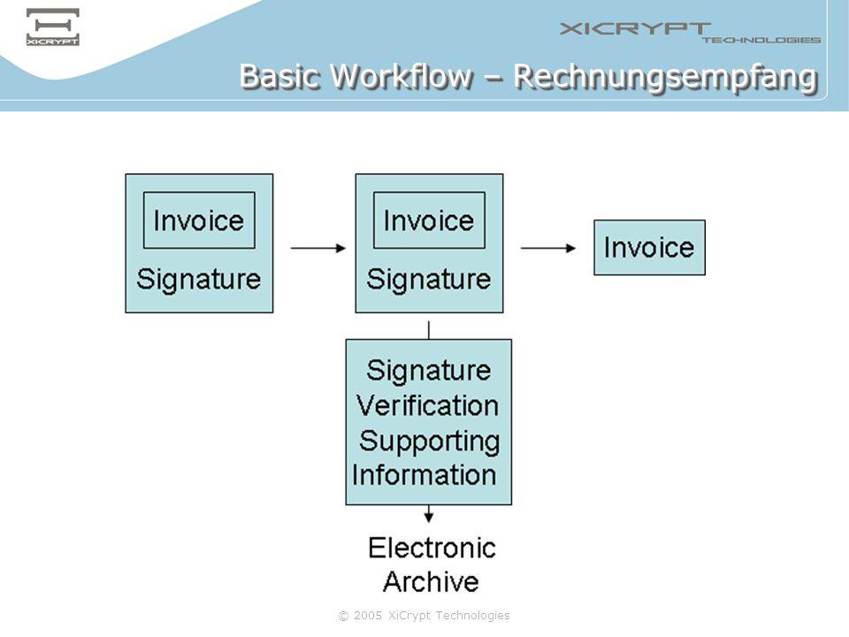 Basic Workflow – Rechnungsempfang