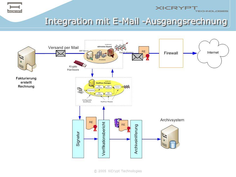 Integration mit E-Mail -Ausgangsrechnung