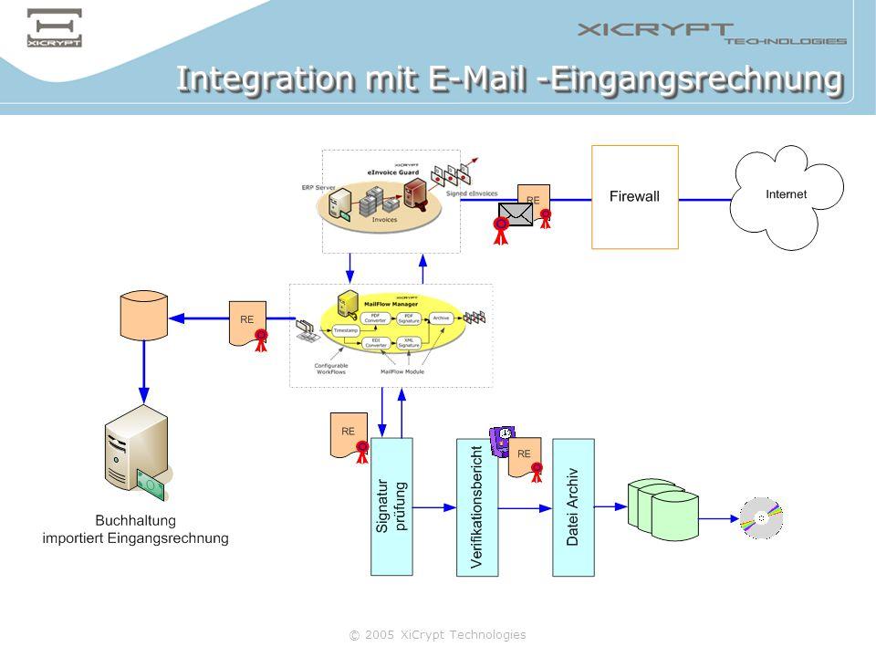 Integration mit E-Mail -Eingangsrechnung