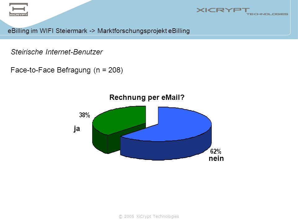 Steirische Internet-Benutzer Face-to-Face Befragung (n = 208)
