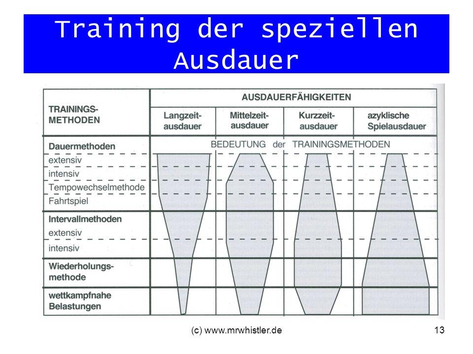 Training der speziellen Ausdauer