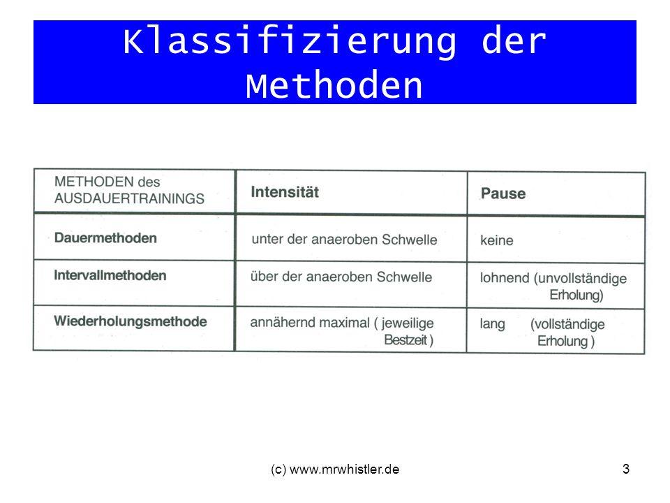 Klassifizierung der Methoden