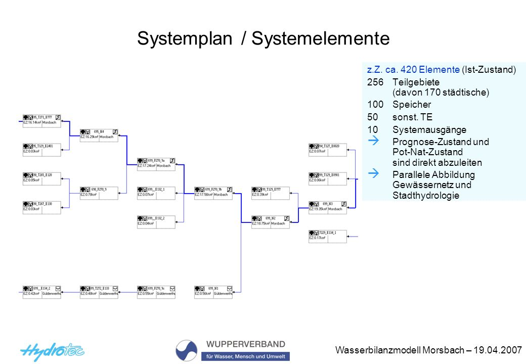 Systemplan / Systemelemente