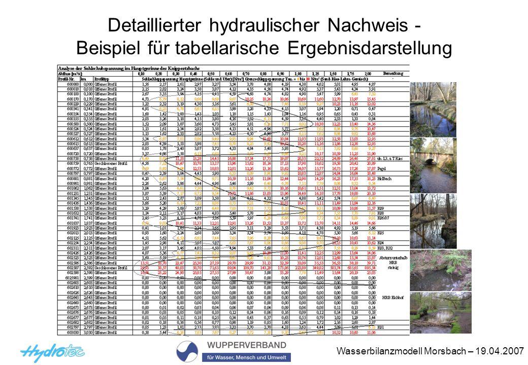 Detaillierter hydraulischer Nachweis - Beispiel für tabellarische Ergebnisdarstellung
