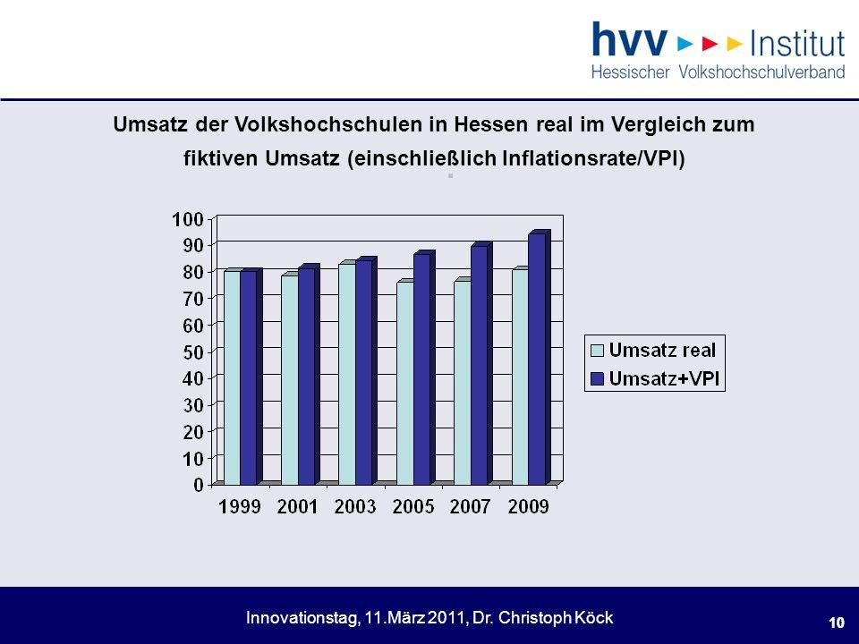 . Umsatz der Volkshochschulen in Hessen real im Vergleich zum fiktiven Umsatz (einschließlich Inflationsrate/VPI)