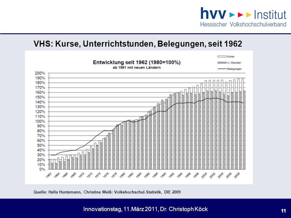 . VHS: Kurse, Unterrichtstunden, Belegungen, seit 1962 11