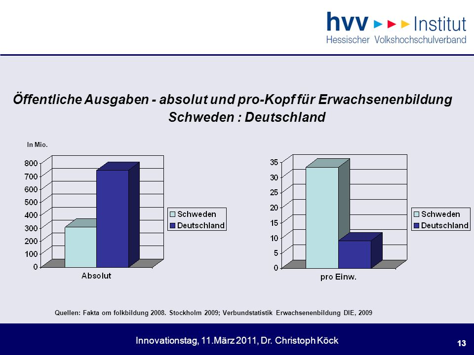 . Öffentliche Ausgaben - absolut und pro-Kopf für Erwachsenenbildung Schweden : Deutschland.