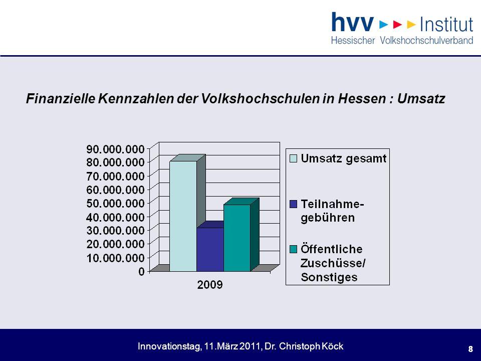 . Finanzielle Kennzahlen der Volkshochschulen in Hessen : Umsatz 8