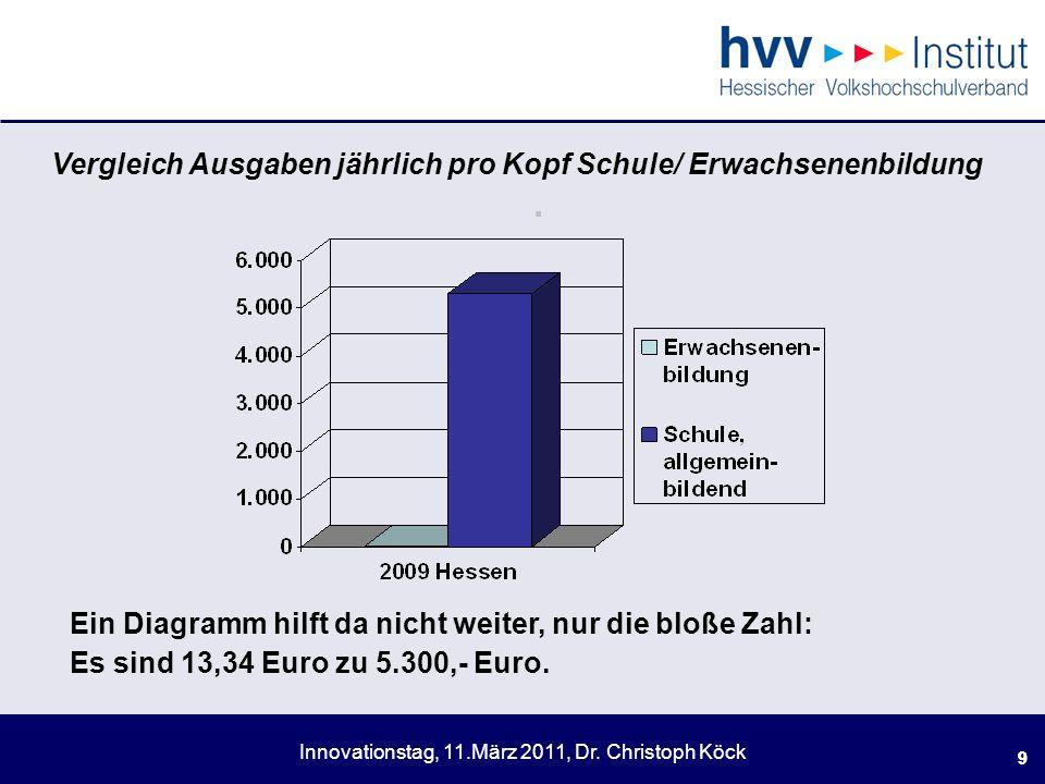 . Vergleich Ausgaben jährlich pro Kopf Schule/ Erwachsenenbildung