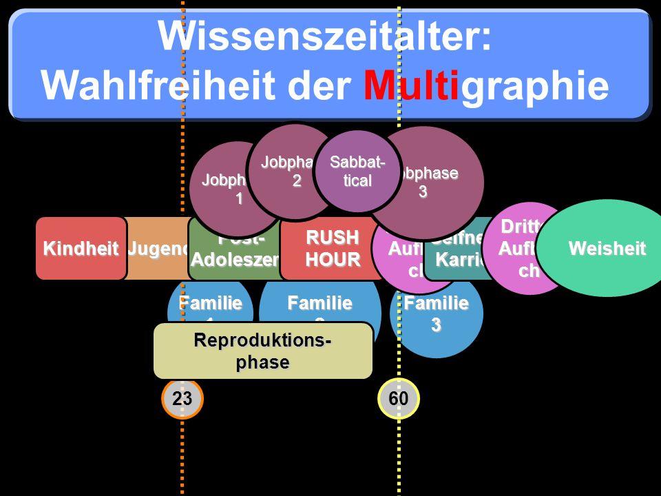 Wahlfreiheit der Multigraphie