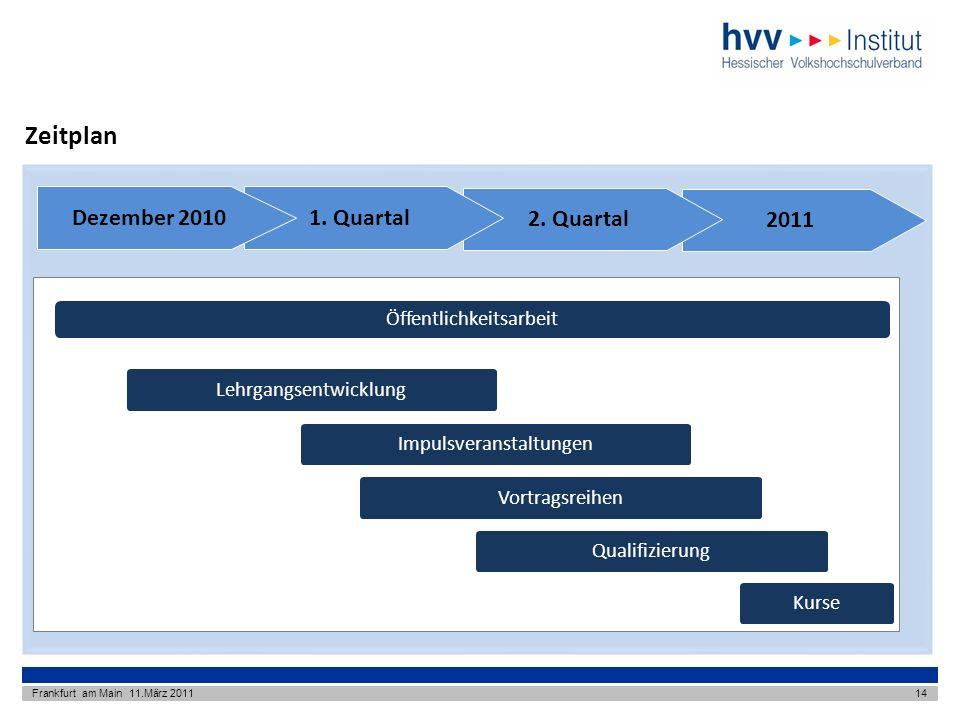 Zeitplan 2011 2. Quartal 1. Quartal Dezember 2010 Lehrgangsentwicklung
