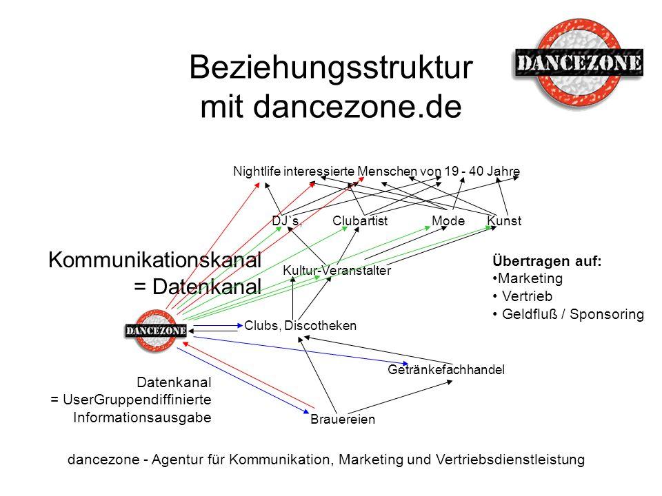 Beziehungsstruktur mit dancezone.de