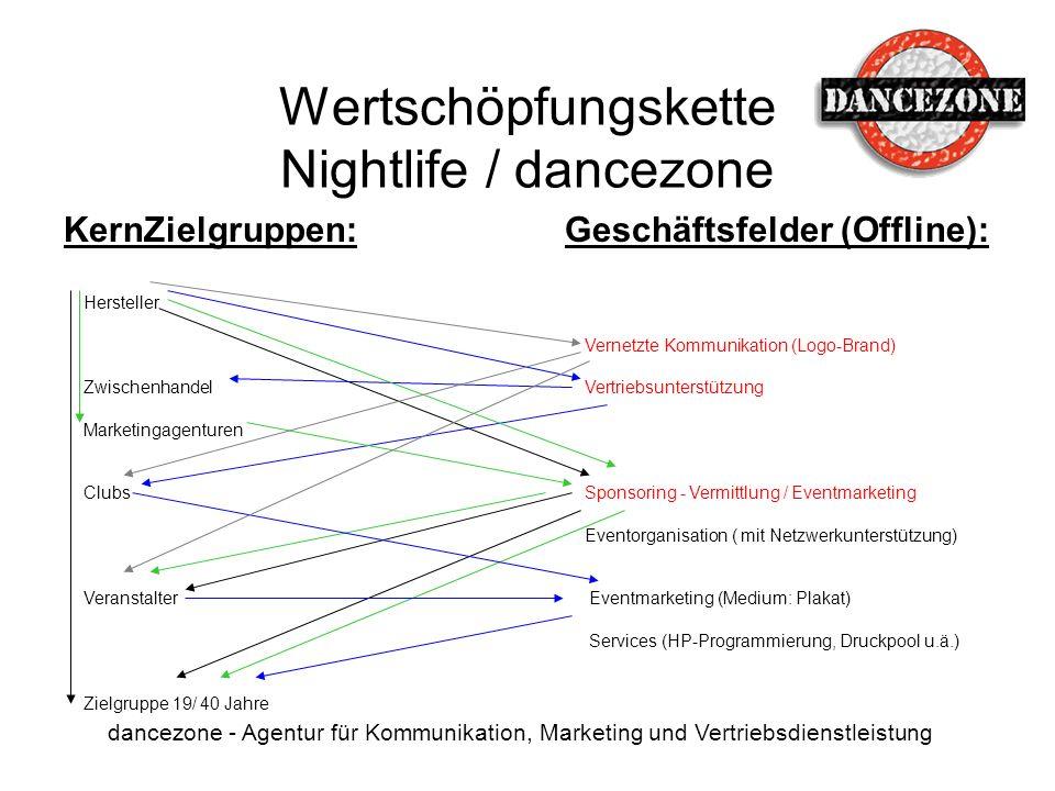 Wertschöpfungskette Nightlife / dancezone