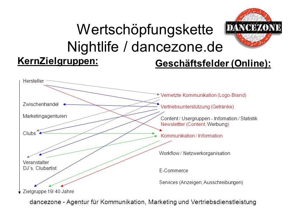 Wertschöpfungskette Nightlife / dancezone.de