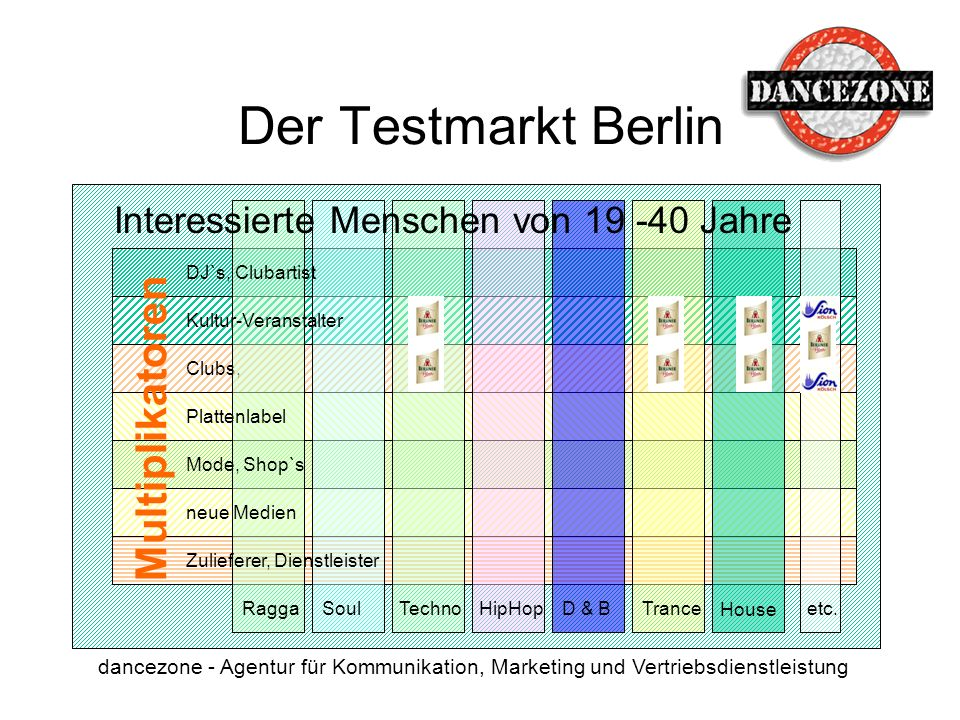 Der Testmarkt Berlin Multiplikatoren