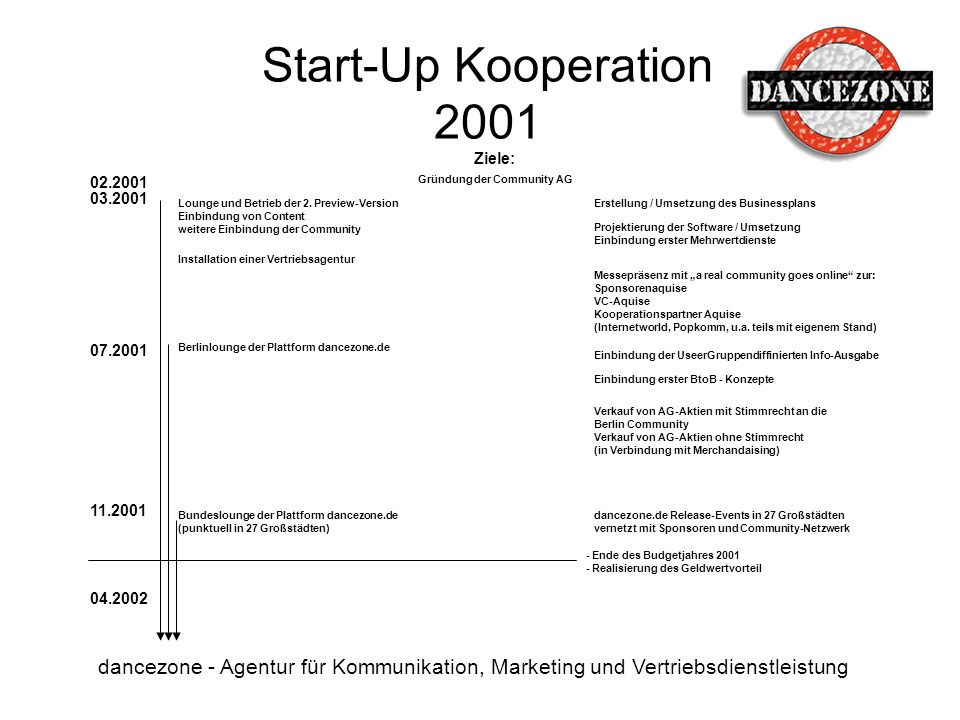 Start-Up Kooperation 2001 Ziele: 02.2001. Gründung der Community AG. 03.2001.