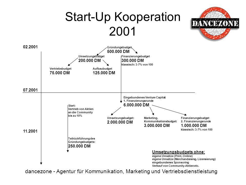 Start-Up Kooperation 2001 02.2001. Gründungsbudget. 500.000 DM. Umsetzungsbudget. 200.000 DM. Finanzierungsbudget.