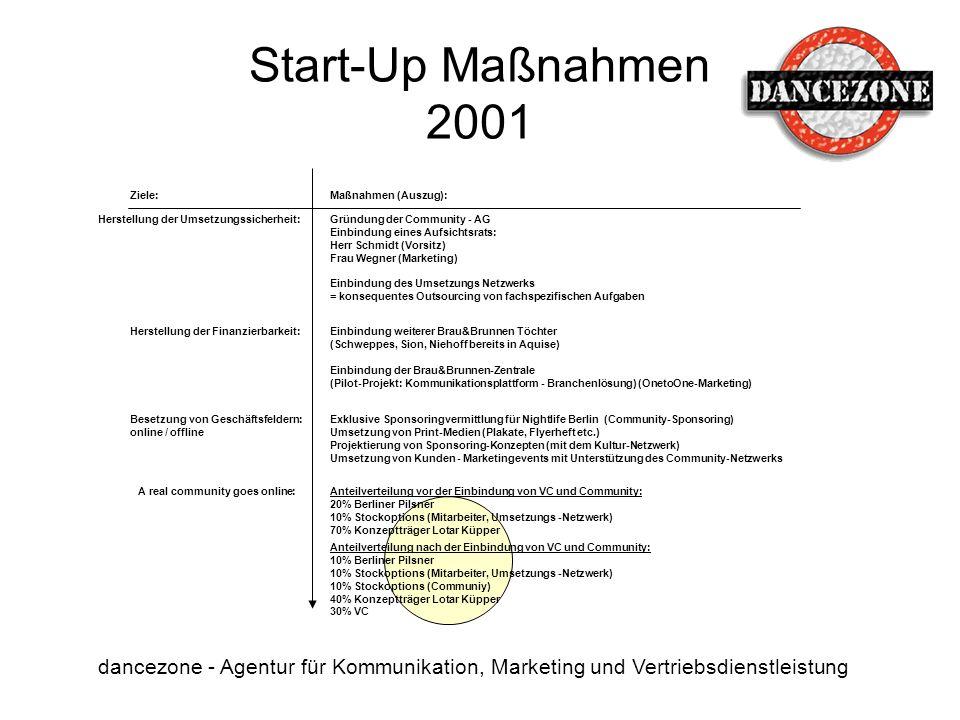 Start-Up Maßnahmen 2001 Ziele: Maßnahmen (Auszug): Herstellung der Umsetzungssicherheit: