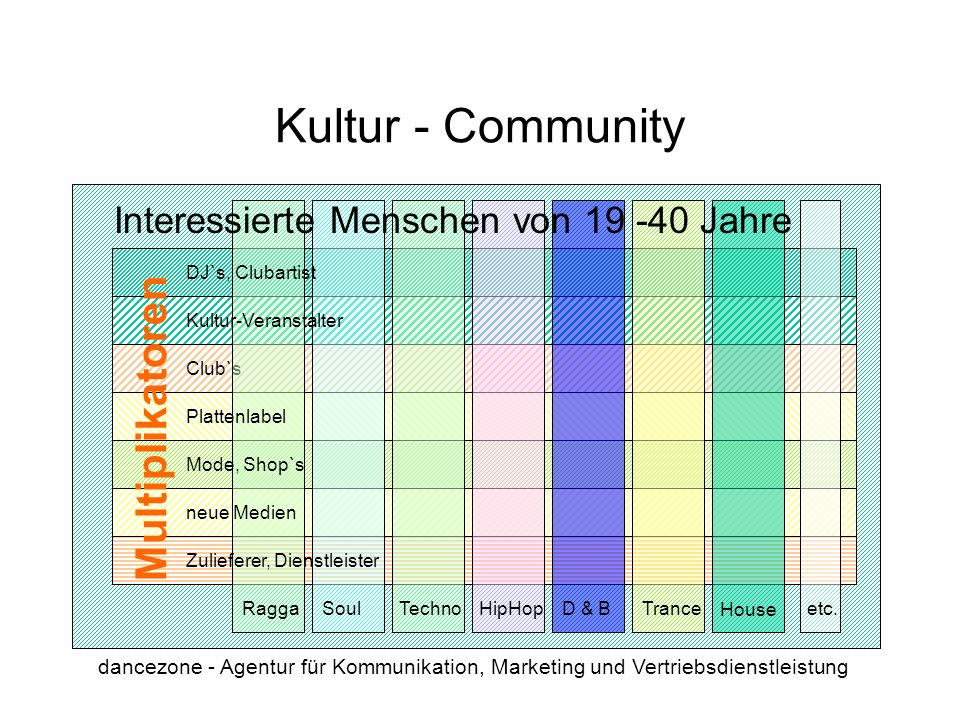 Kultur - Community Multiplikatoren