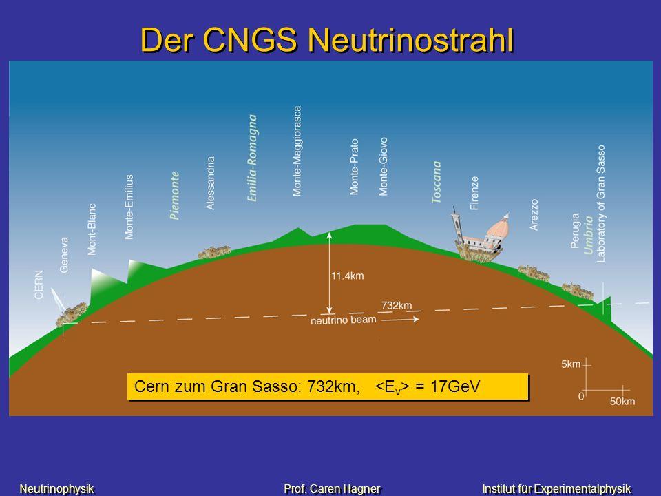 Der CNGS Neutrinostrahl