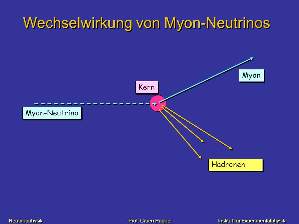 Wechselwirkung von Myon-Neutrinos