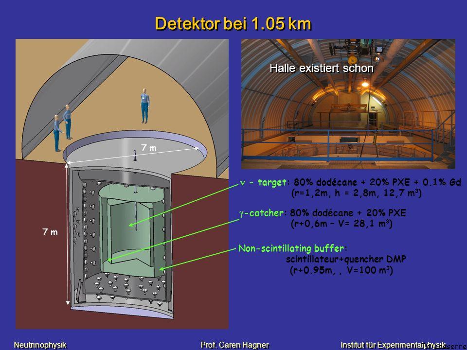 Detektor bei 1.05 km Halle existiert schon 7 m