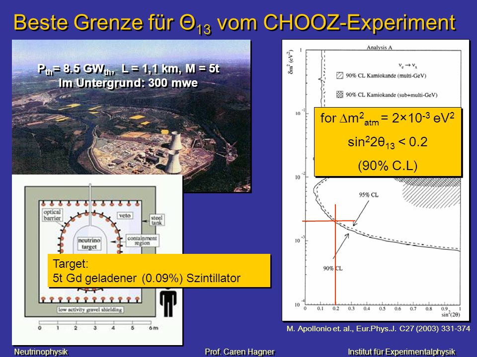 Beste Grenze für Θ13 vom CHOOZ-Experiment