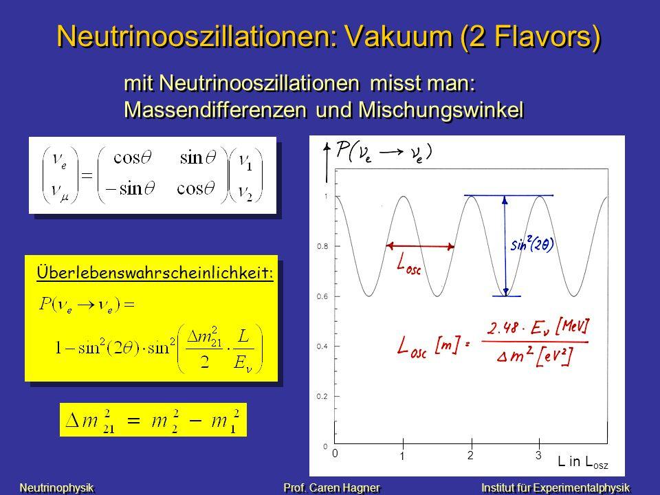 Neutrinooszillationen: Vakuum (2 Flavors)