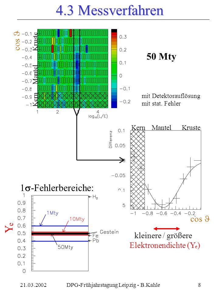 DPG-Frühjahrstagung Leipzig - B.Kahle